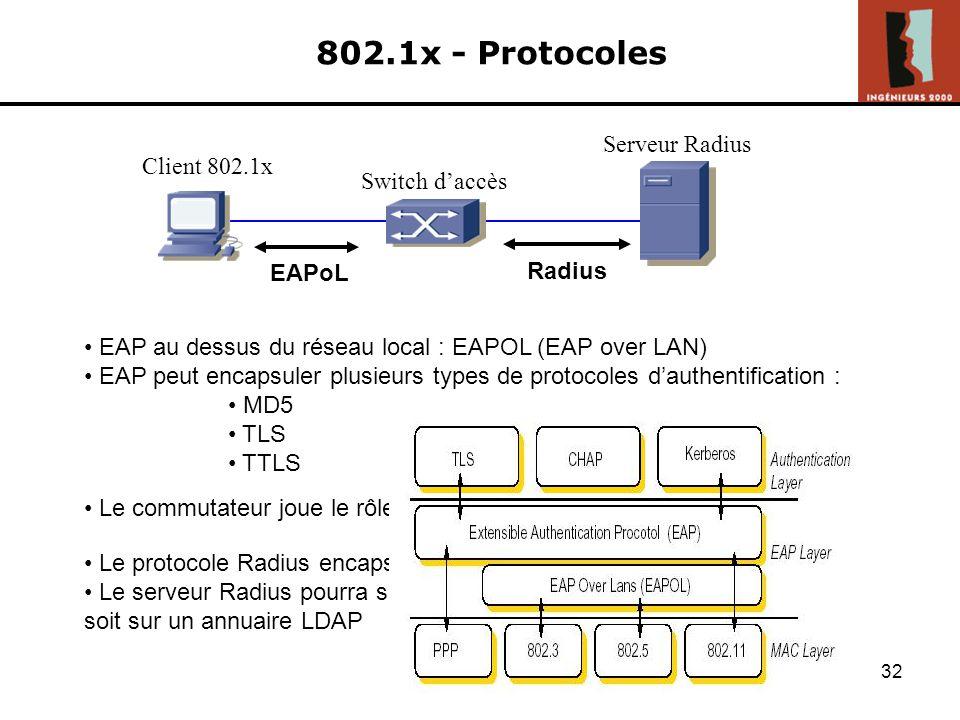 802.1x - Protocoles Serveur Radius Client 802.1x Switch d'accès EAPoL