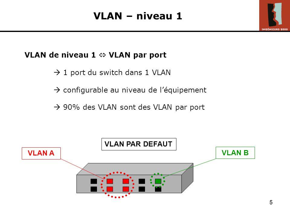 VLAN – niveau 1 VLAN de niveau 1  VLAN par port