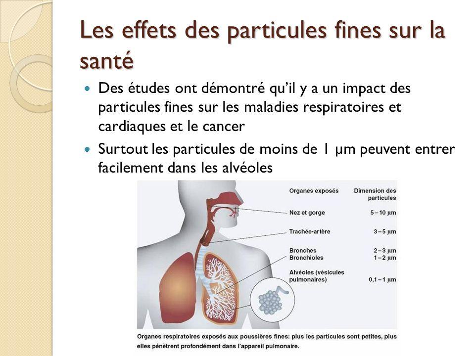 Les effets des particules fines sur la santé