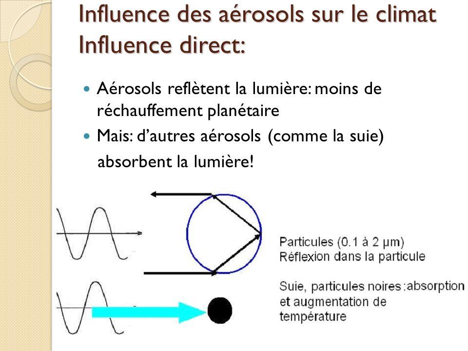 Influence des aérosols sur le climat Influence direct: