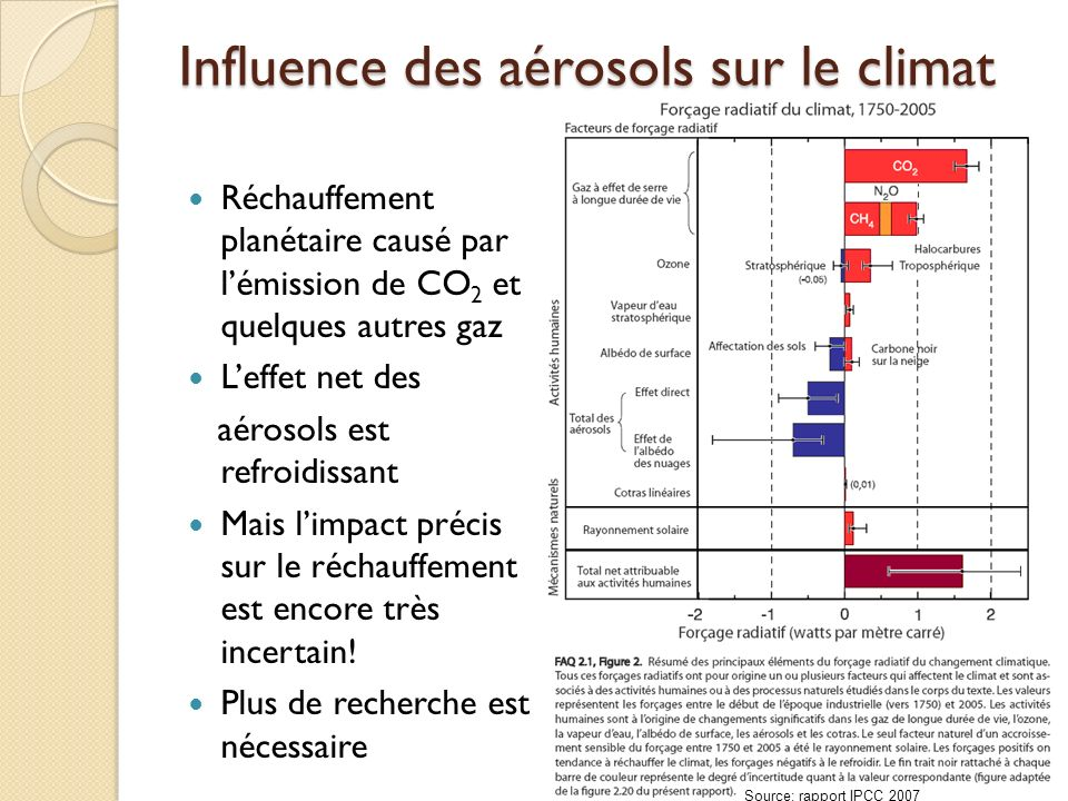 Influence des aérosols sur le climat