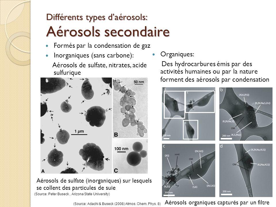 Différents types d'aérosols: Aérosols secondaire