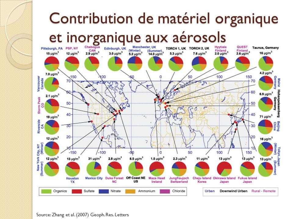 Contribution de matériel organique et inorganique aux aérosols