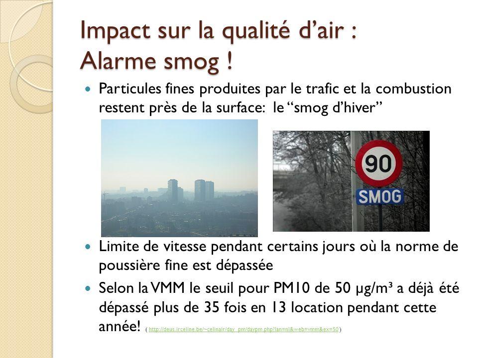 Impact sur la qualité d'air : Alarme smog !