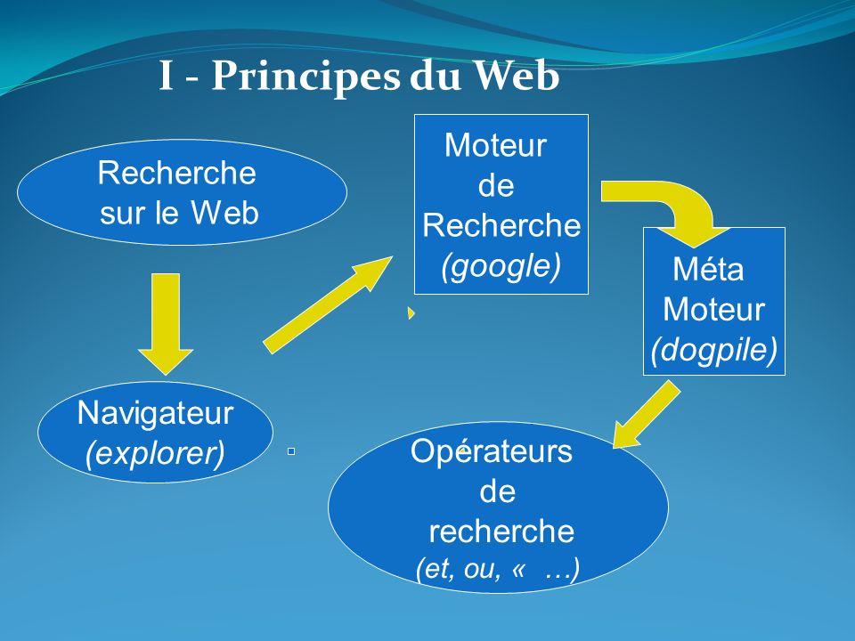 I - Principes du Web Moteur de Recherche Recherche sur le Web (google)