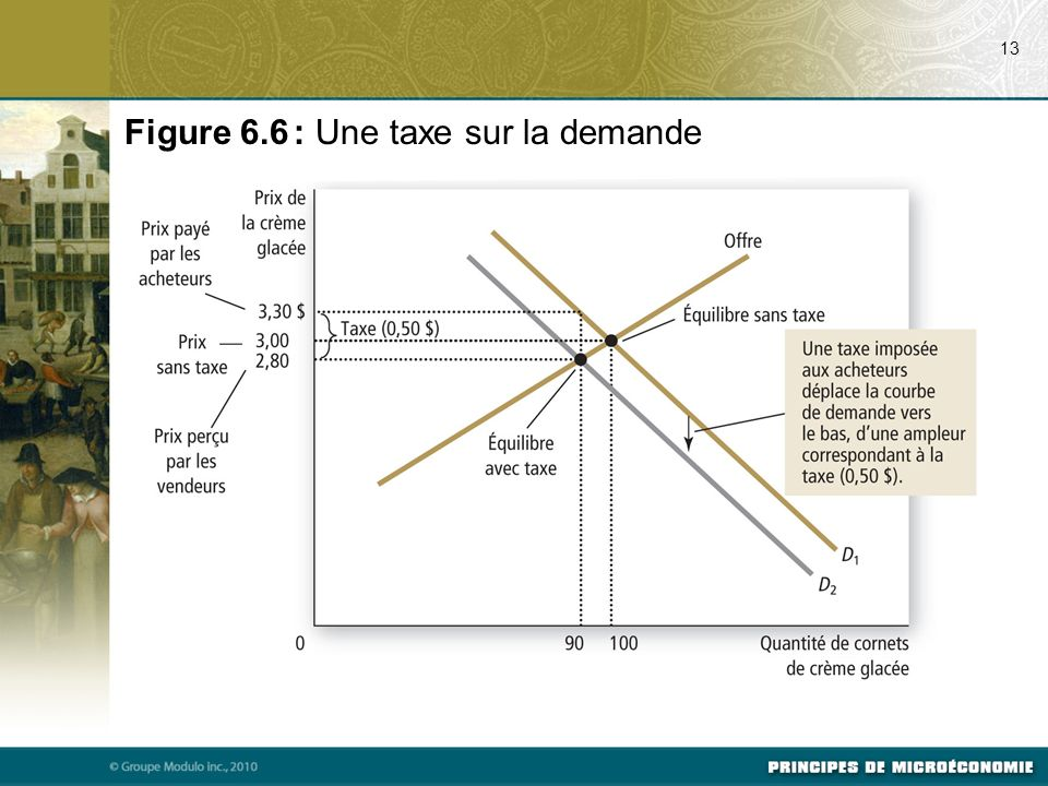 Figure 6.6 : Une taxe sur la demande