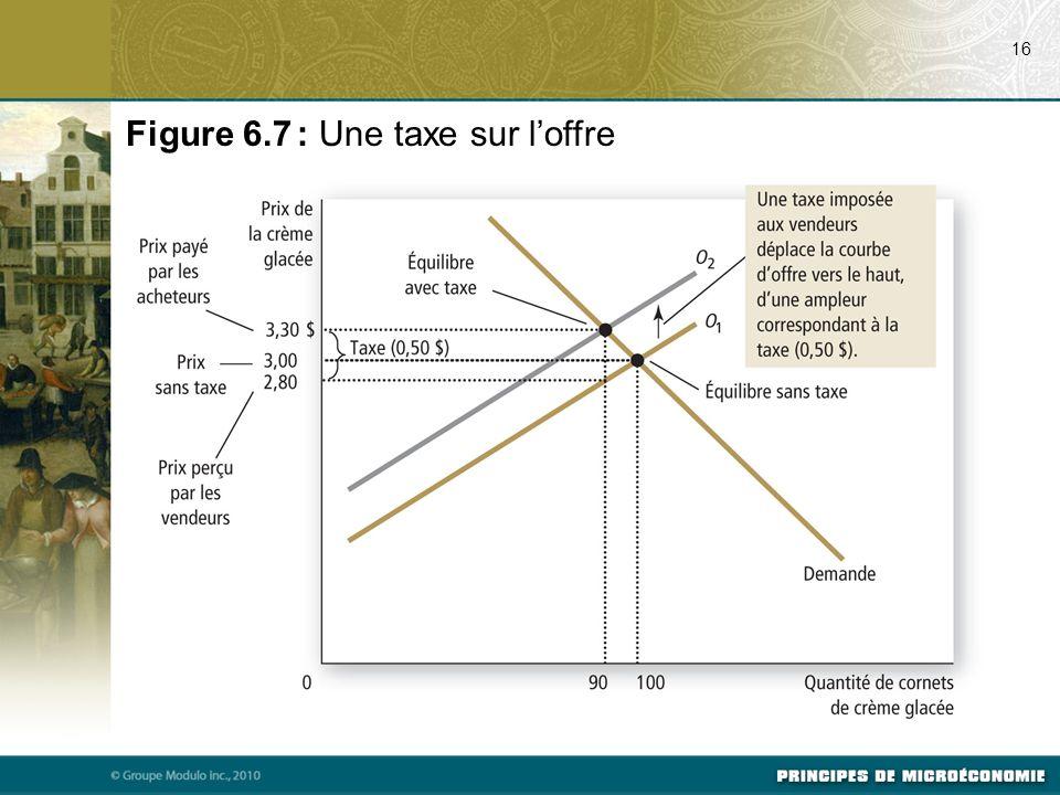 Figure 6.7 : Une taxe sur l'offre