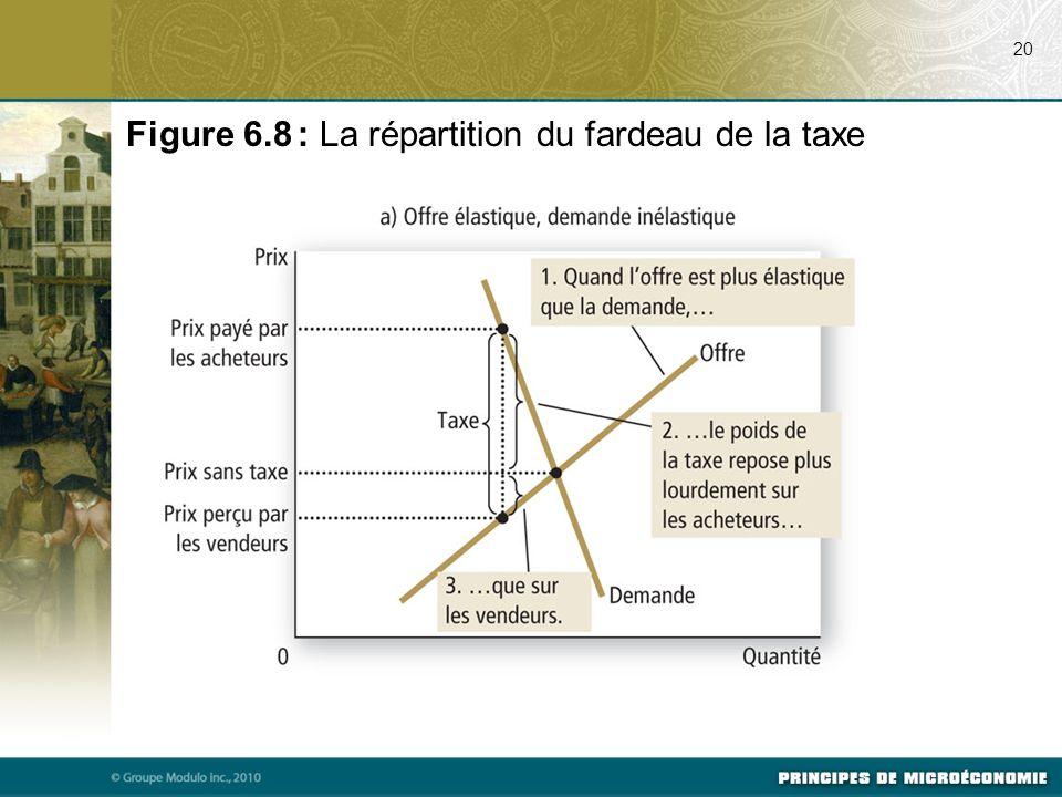 Figure 6.8 : La répartition du fardeau de la taxe