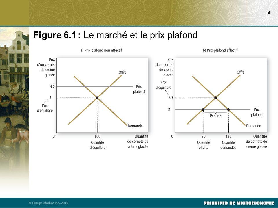 Figure 6.1 : Le marché et le prix plafond