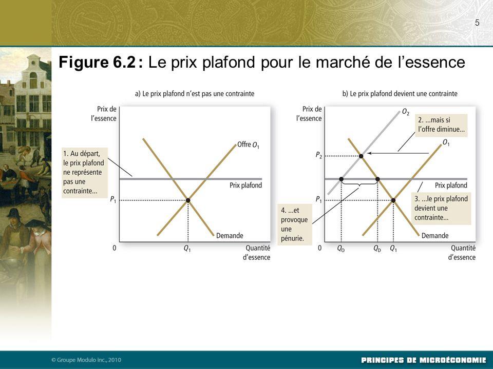 Figure 6.2 : Le prix plafond pour le marché de l'essence