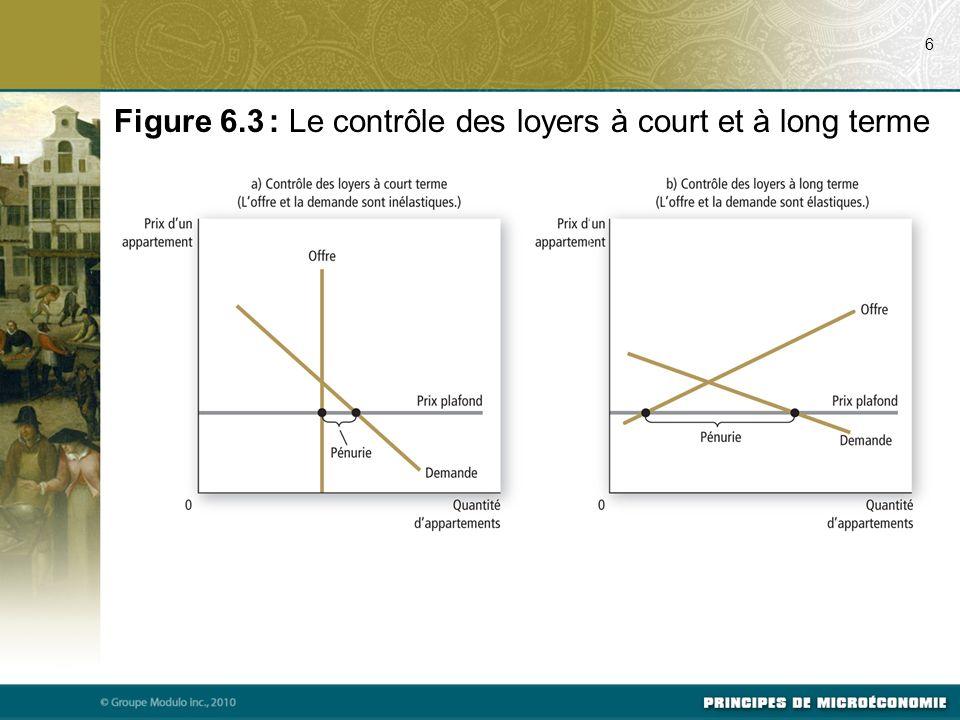 Figure 6.3 : Le contrôle des loyers à court et à long terme