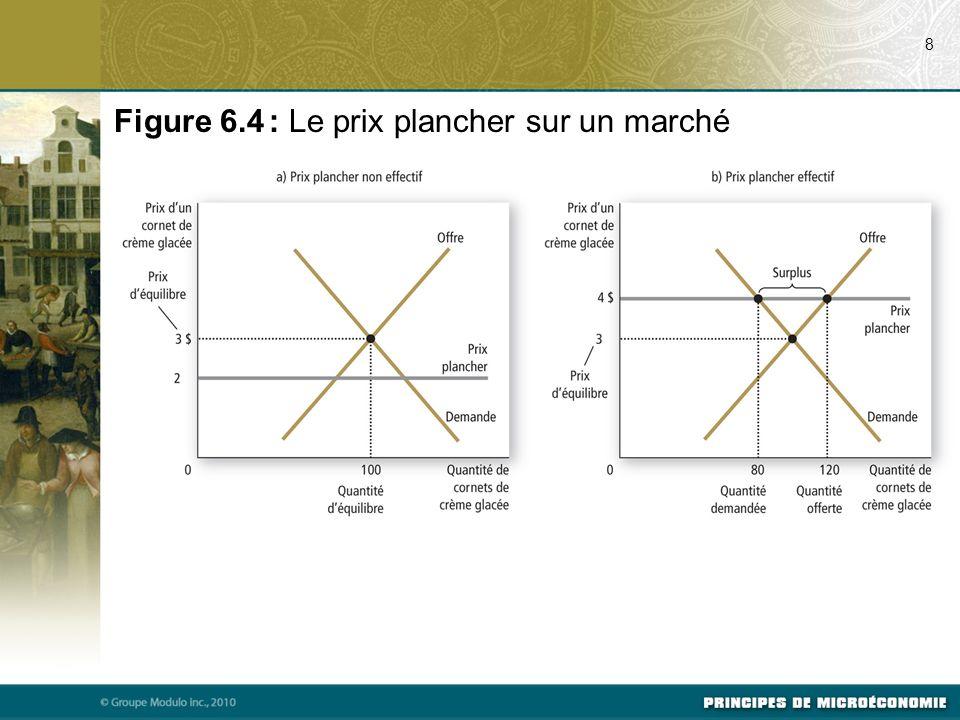 Figure 6.4 : Le prix plancher sur un marché