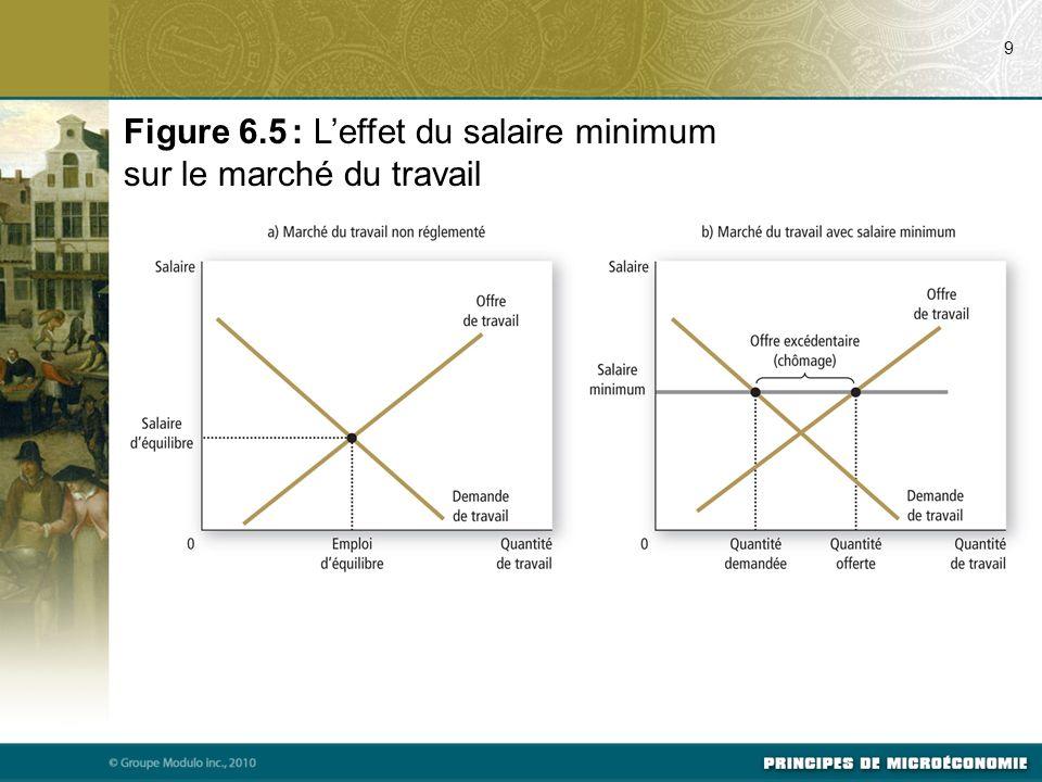 Figure 6.5 : L'effet du salaire minimum sur le marché du travail