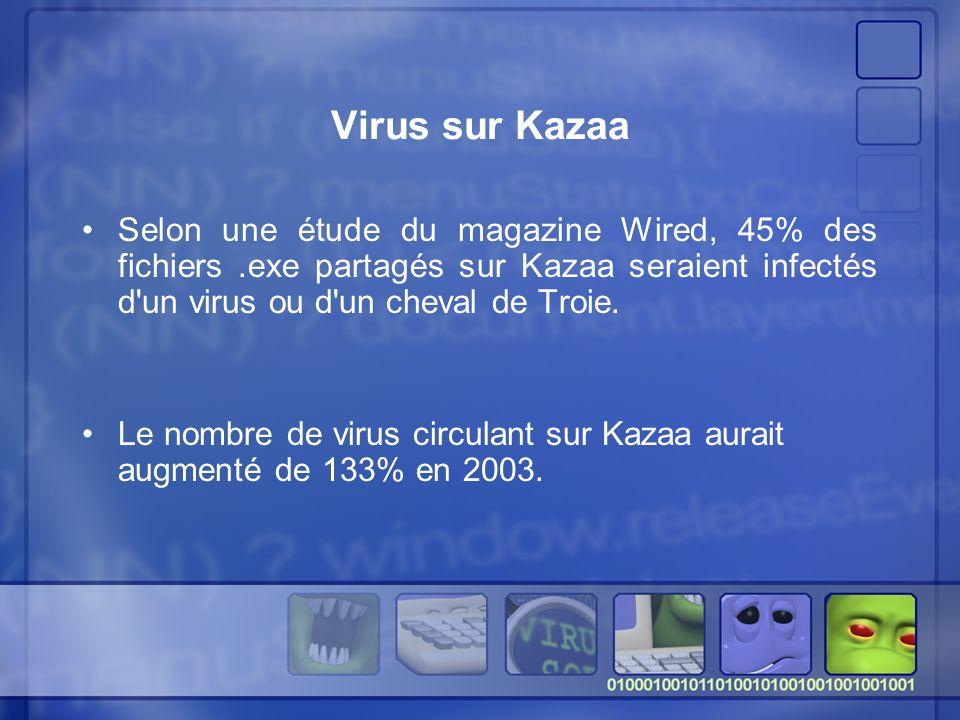 Virus sur Kazaa Selon une étude du magazine Wired, 45% des fichiers .exe partagés sur Kazaa seraient infectés d un virus ou d un cheval de Troie.