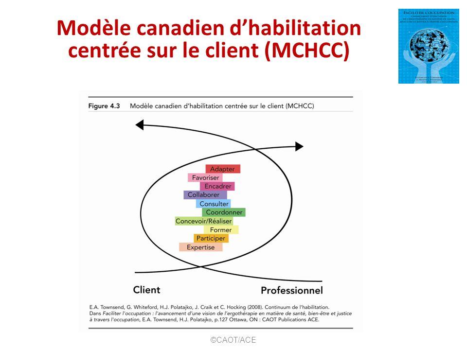 Modèle canadien d'habilitation centrée sur le client (MCHCC)