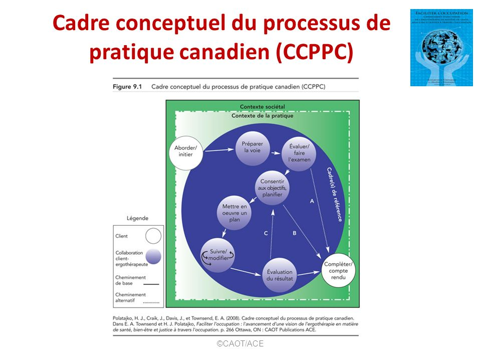 Cadre conceptuel du processus de pratique canadien (CCPPC)