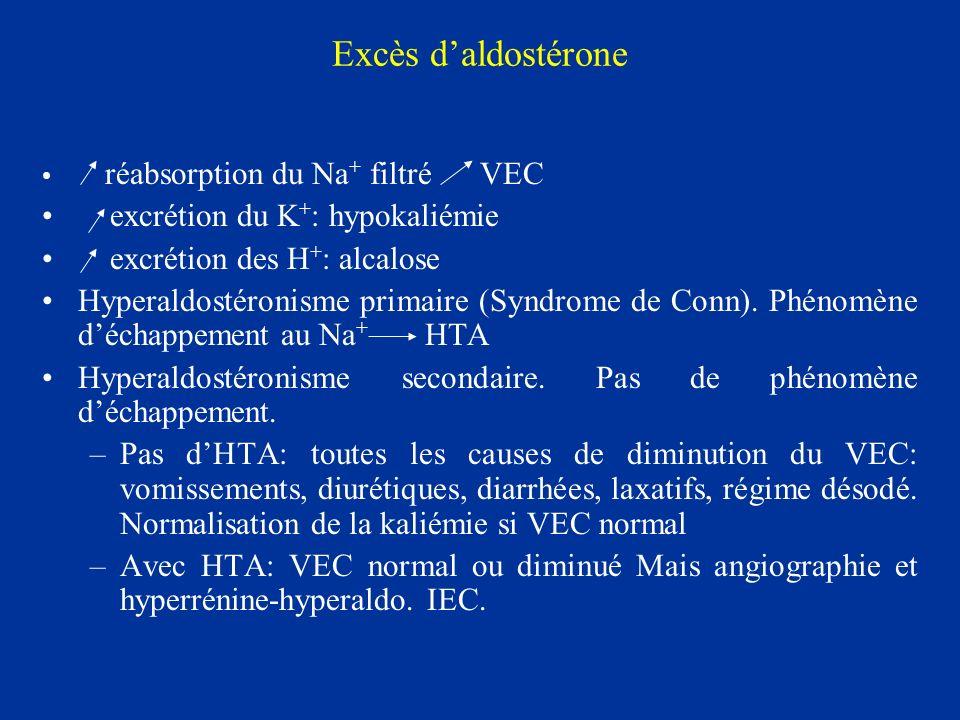 Excès d'aldostérone excrétion du K+: hypokaliémie