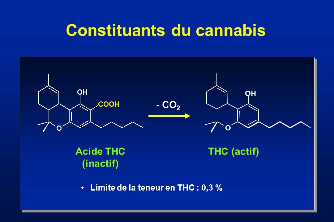Constituants du cannabis