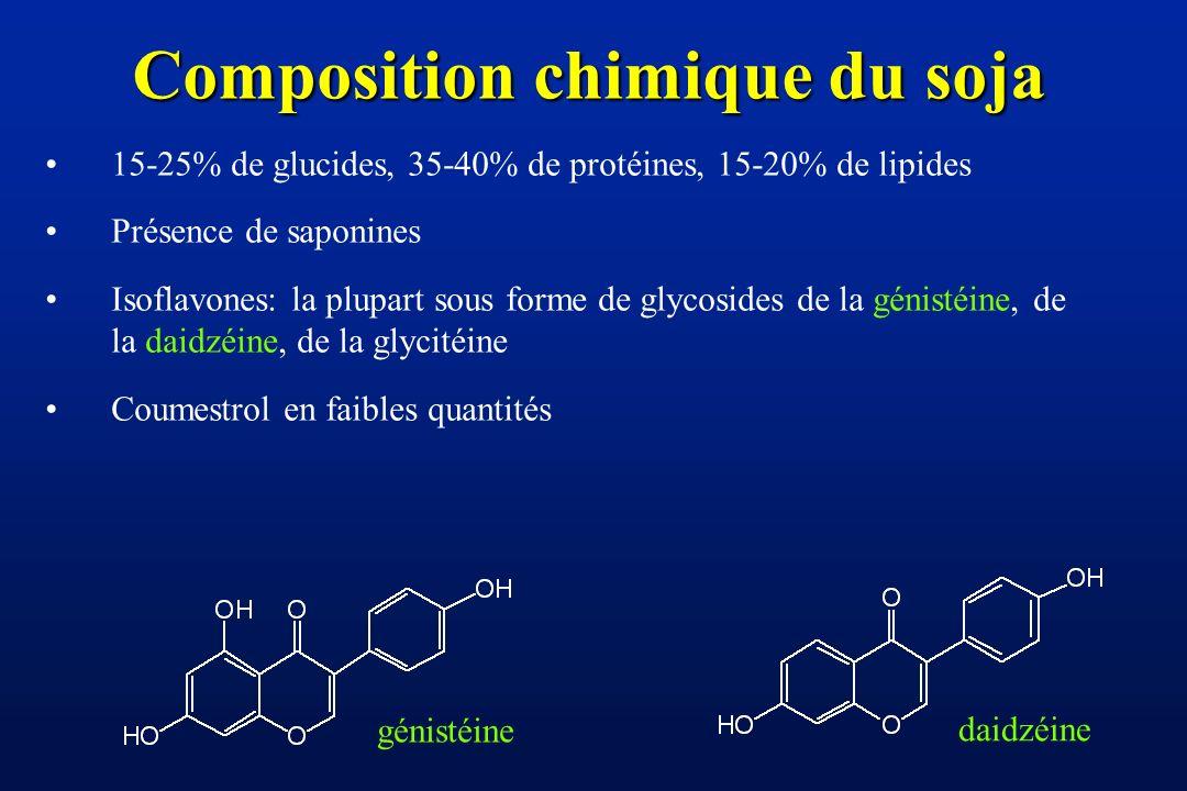 Composition chimique du soja