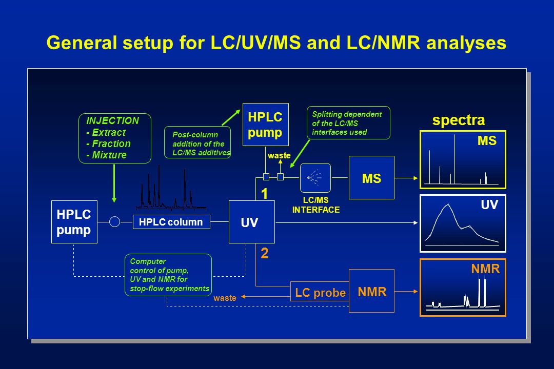 General setup for LC/UV/MS and LC/NMR analyses