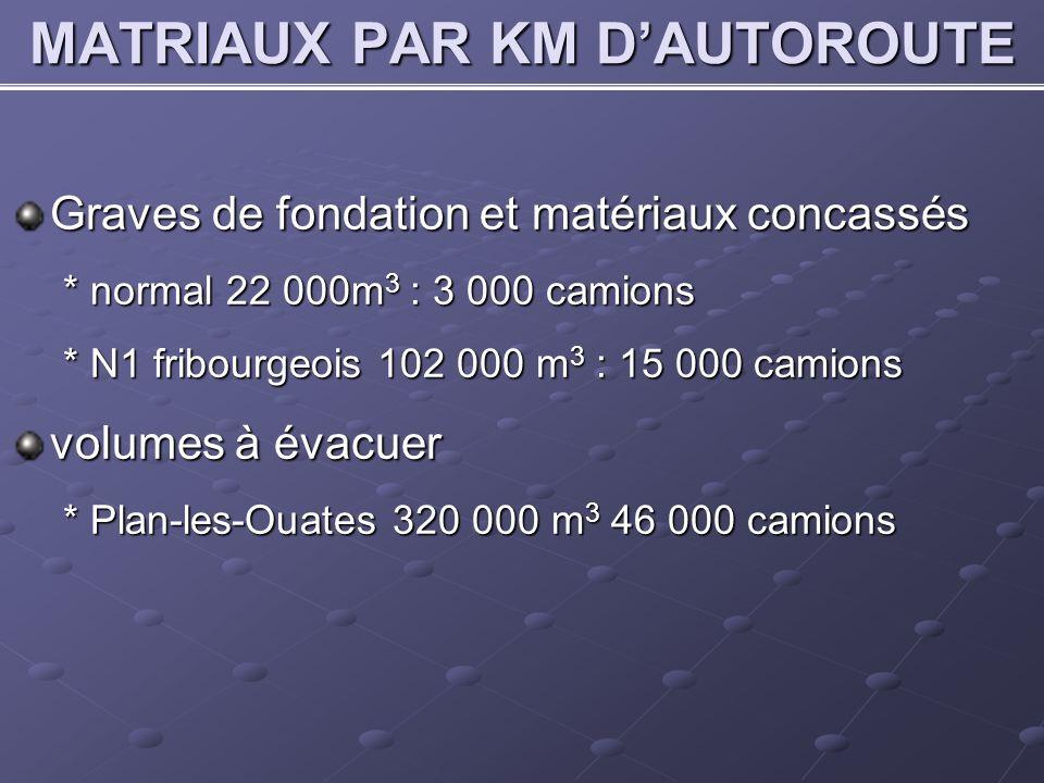 MATRIAUX PAR KM D'AUTOROUTE