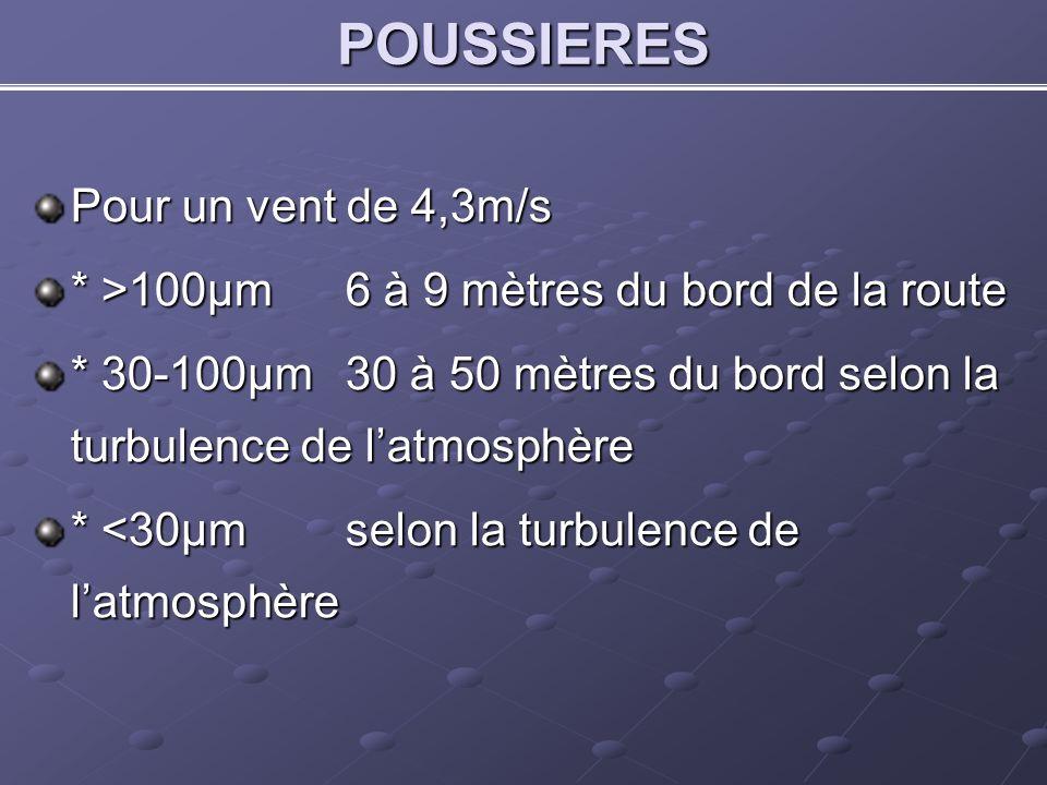POUSSIERES Pour un vent de 4,3m/s