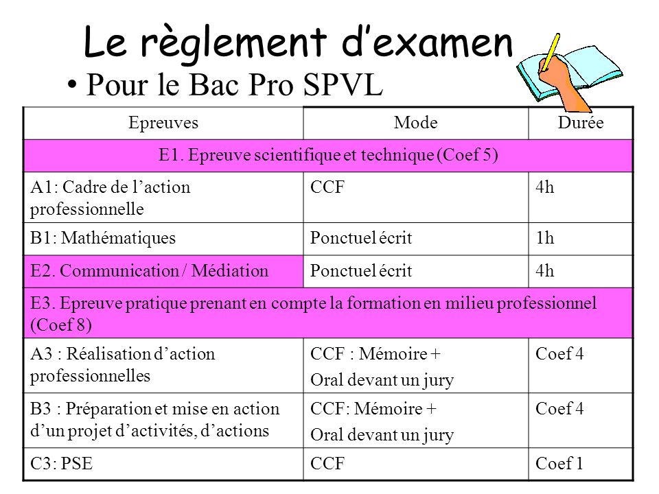 Baccalaur at professionnel ppt video online t l charger - Pse bac pro ...