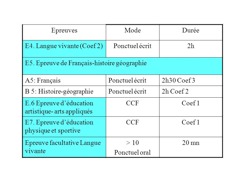 Epreuves Mode. Durée. E4. Langue vivante (Coef 2) Ponctuel écrit. 2h. E5. Epreuve de Français-histoire géographie.