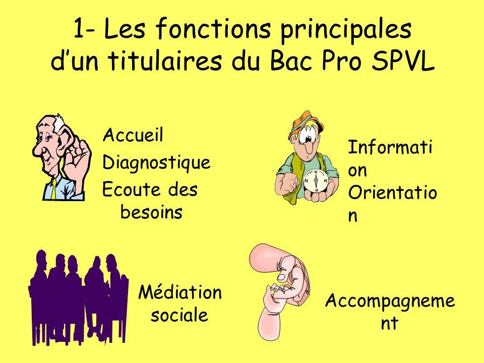1- Les fonctions principales d'un titulaires du Bac Pro SPVL