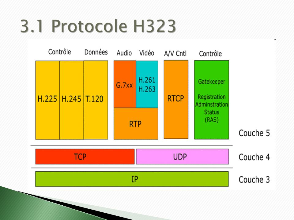 3.1 Protocole H323 http://fr.wikipedia.org/wiki/H.323