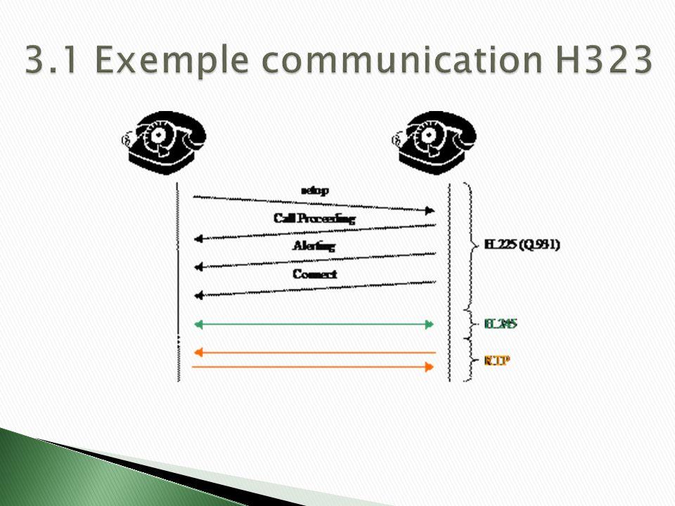 3.1 Exemple communication H323