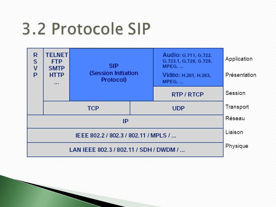 3.2 Protocole SIP Application Présentation Session Transport Réseau