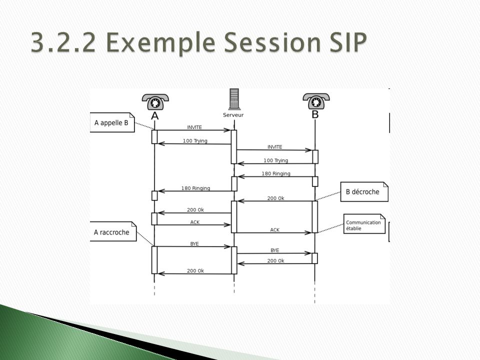 3.2.2 Exemple Session SIP