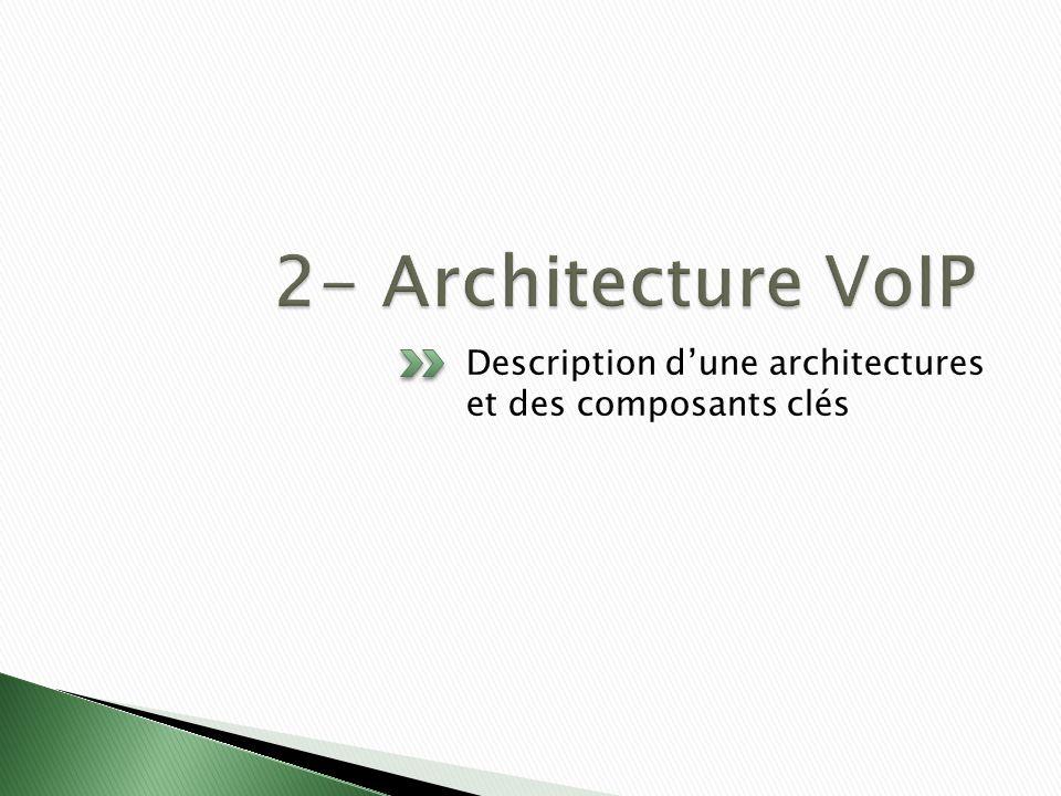 2- Architecture VoIP Description d'une architectures et des composants clés