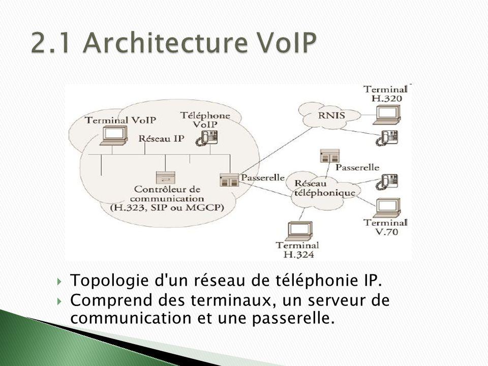 2.1 Architecture VoIP Topologie d un réseau de téléphonie IP.