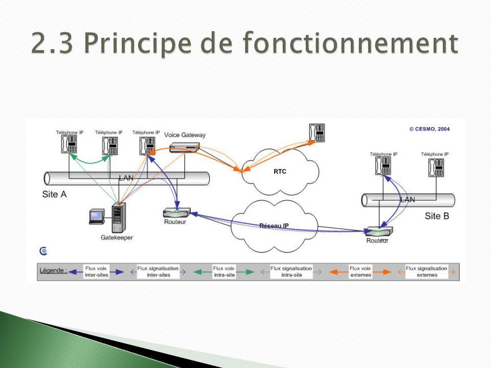 2.3 Principe de fonctionnement