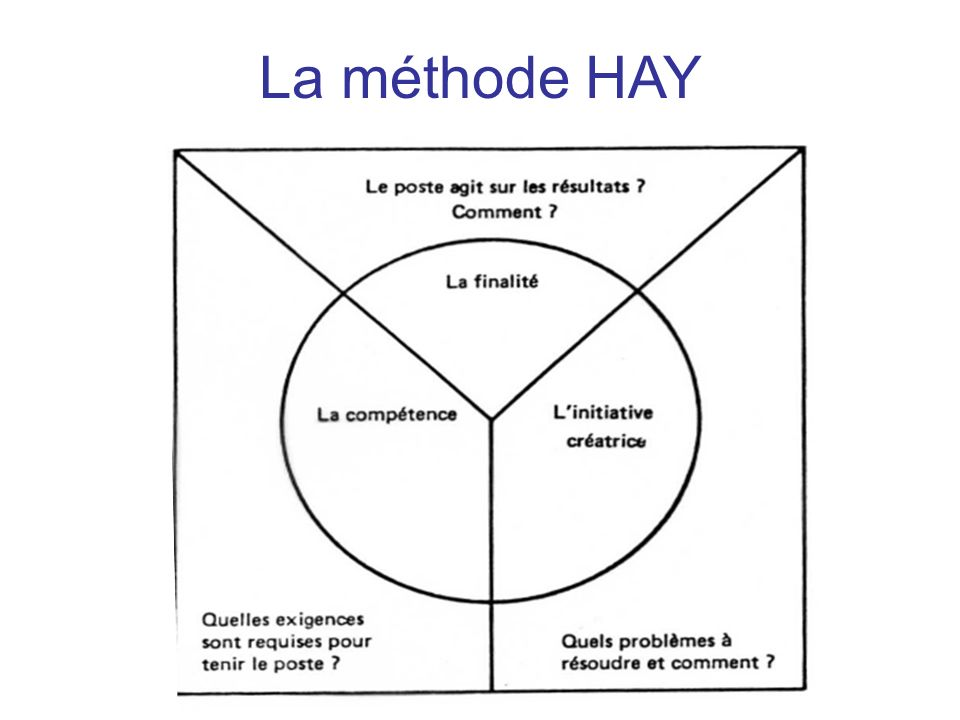 La méthode HAY 14