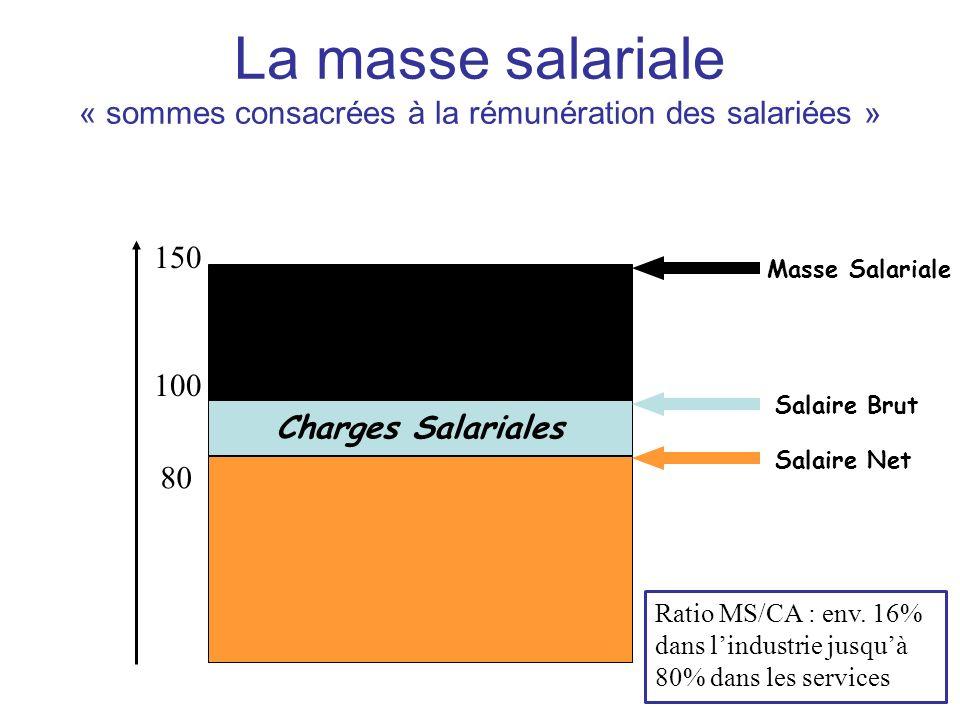 « sommes consacrées à la rémunération des salariées »
