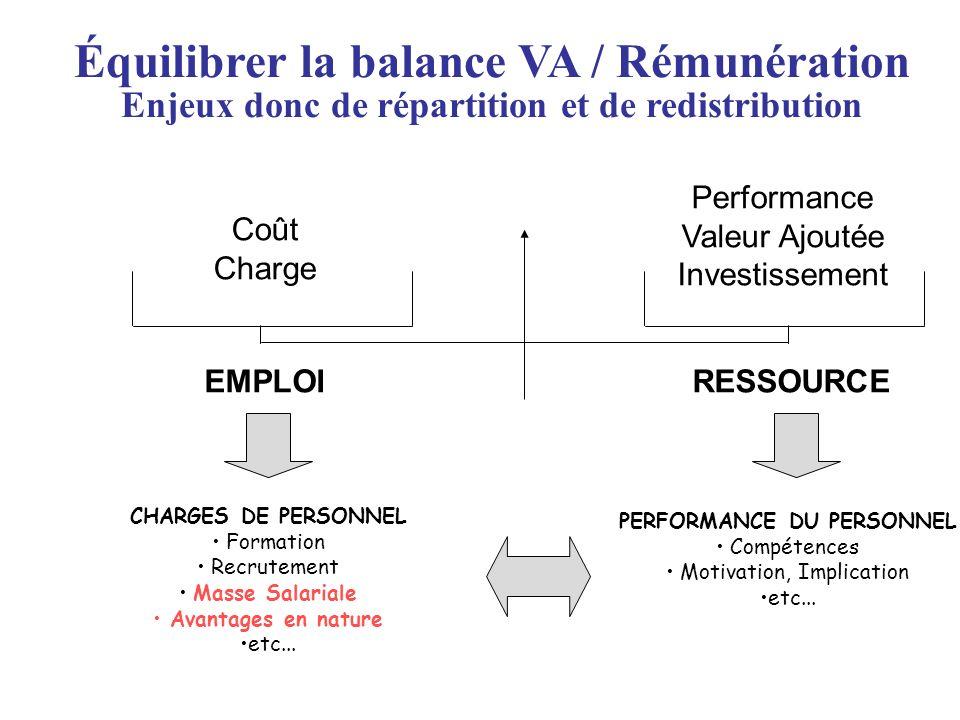 Équilibrer la balance VA / Rémunération