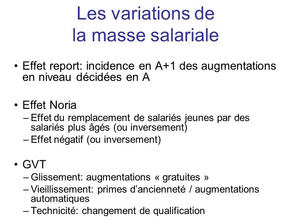 Les variations de la masse salariale