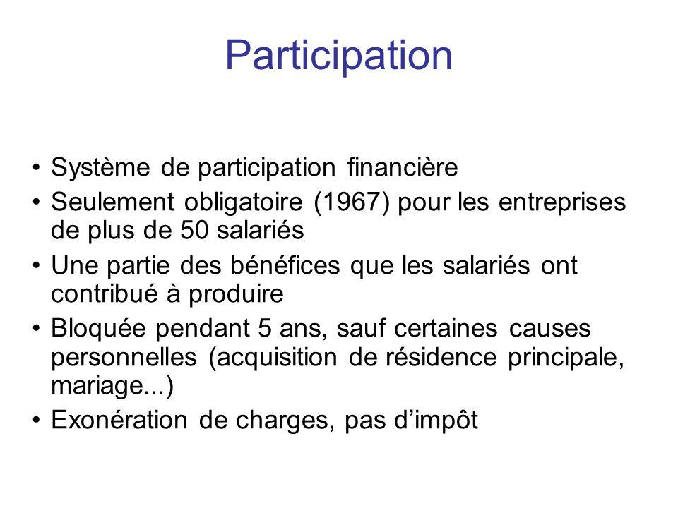 Participation Système de participation financière