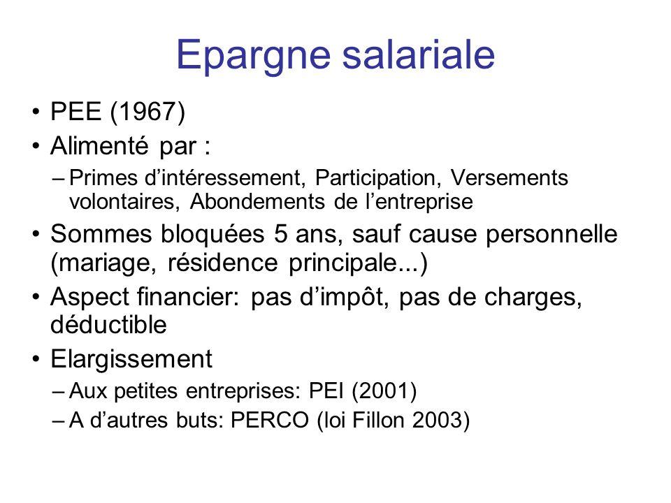 Epargne salariale PEE (1967) Alimenté par :