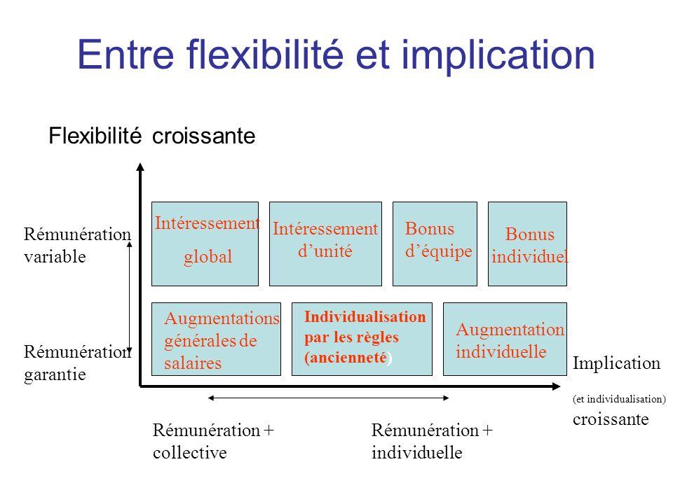 Entre flexibilité et implication