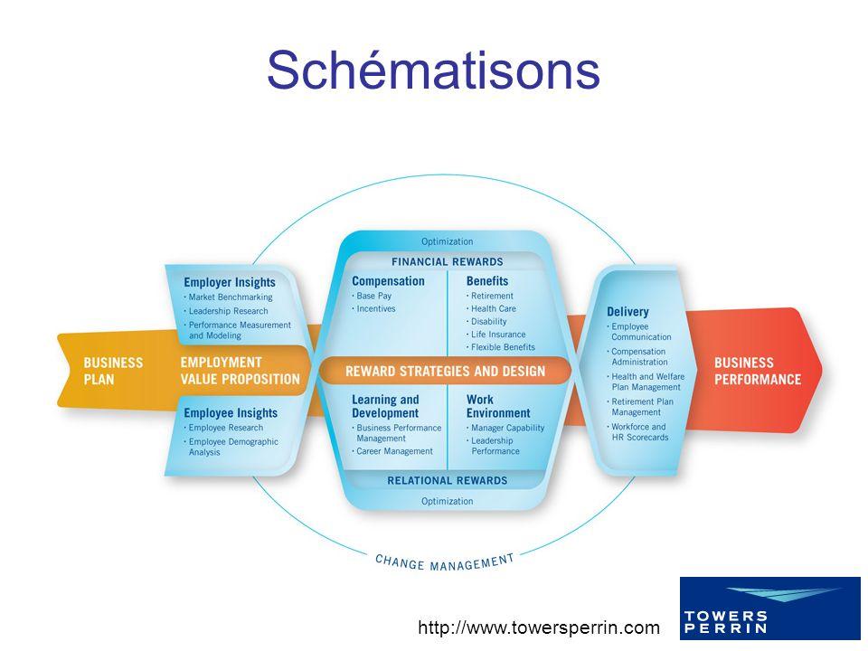 Schématisons http://www.towersperrin.com