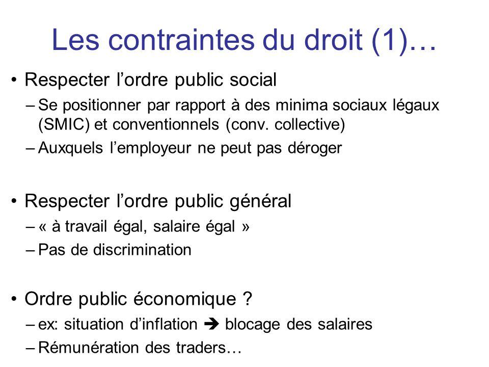 Les contraintes du droit (1)…