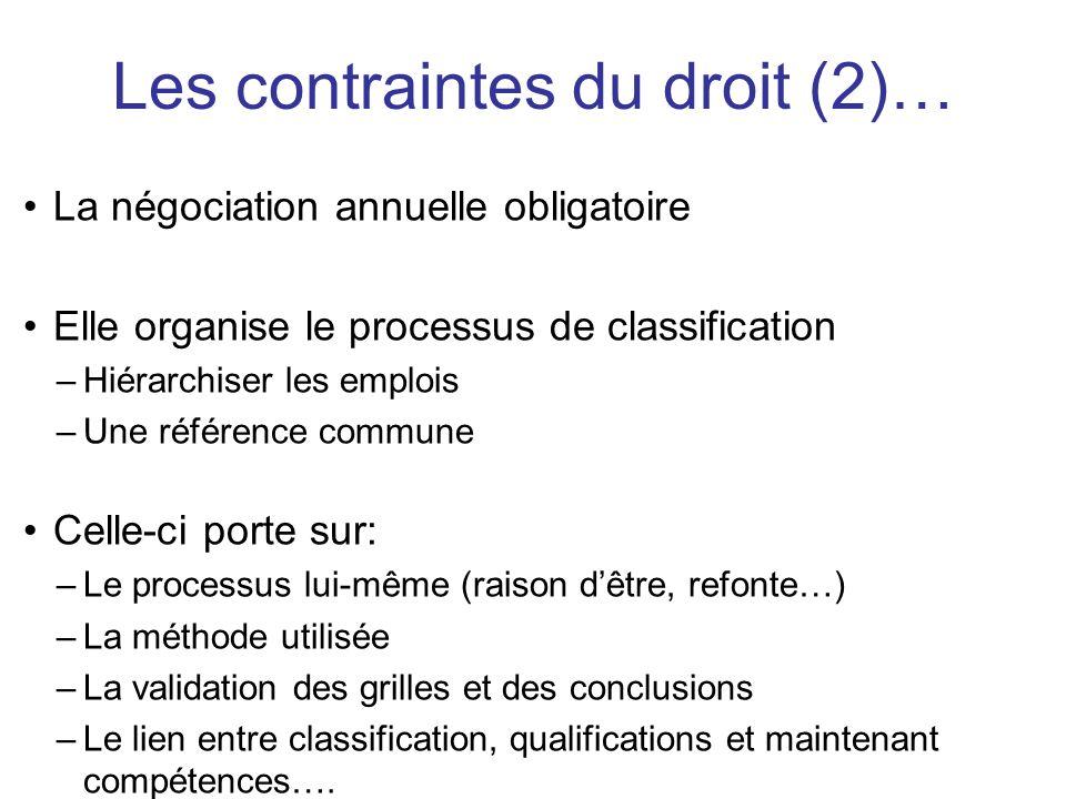 Les contraintes du droit (2)…