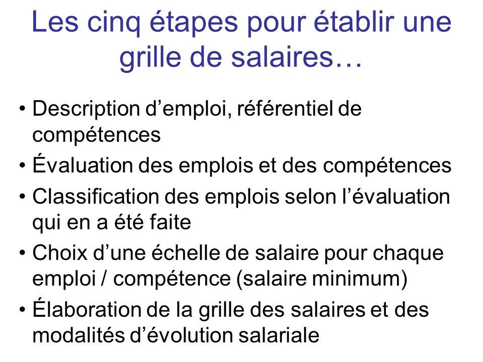 Les cinq étapes pour établir une grille de salaires…