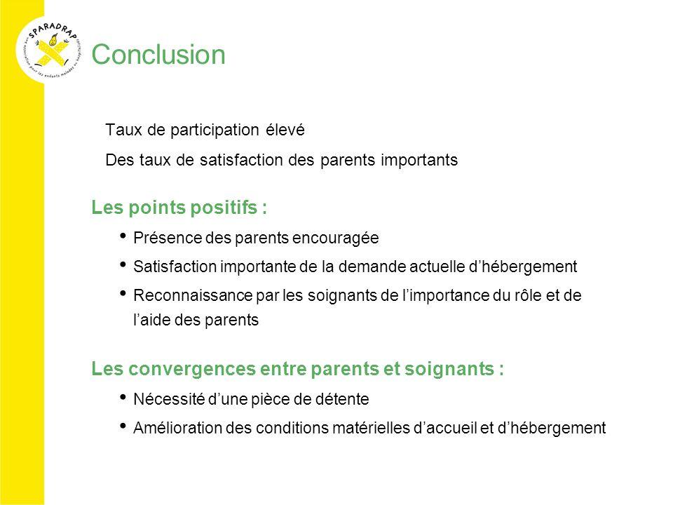 Conclusion Les points positifs :