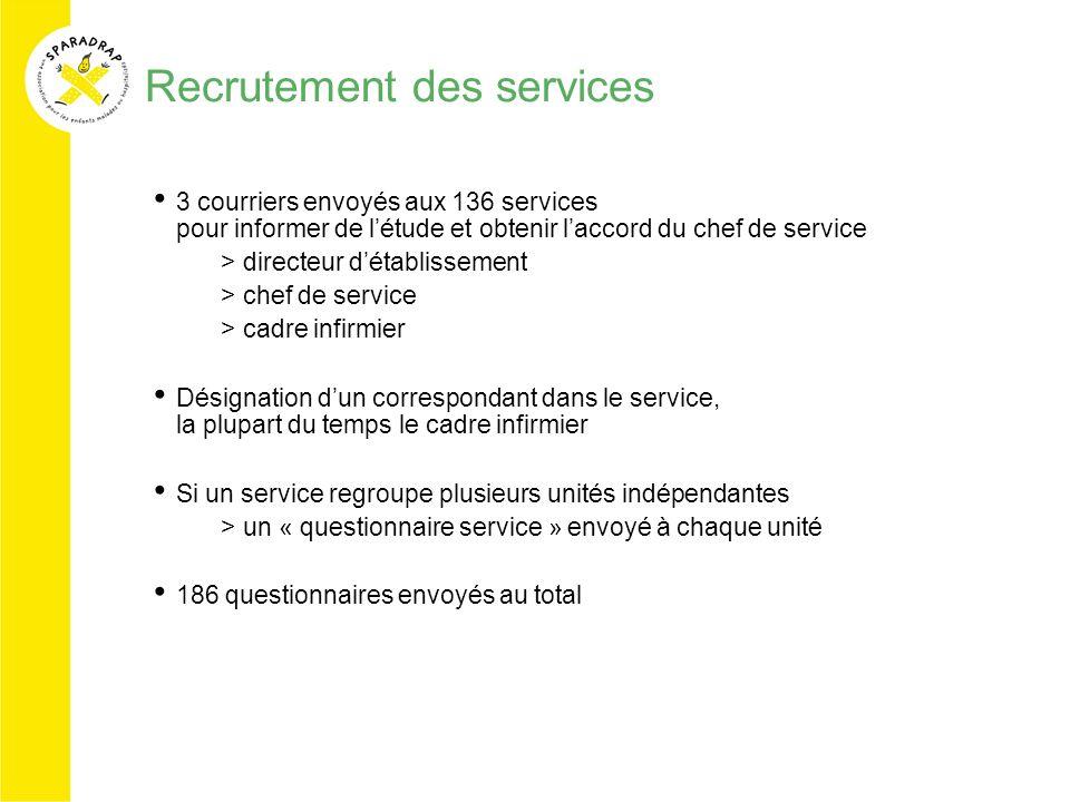 Recrutement des services