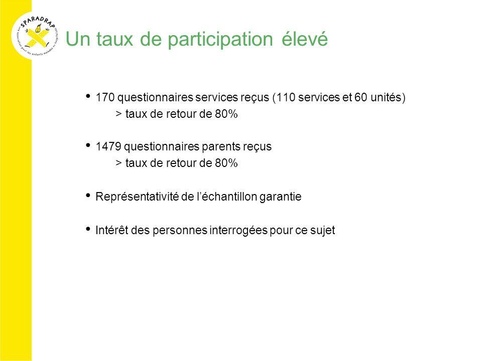 Un taux de participation élevé